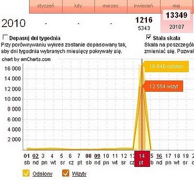 statystyka_maj2010